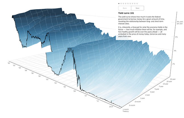 NYT visualization example