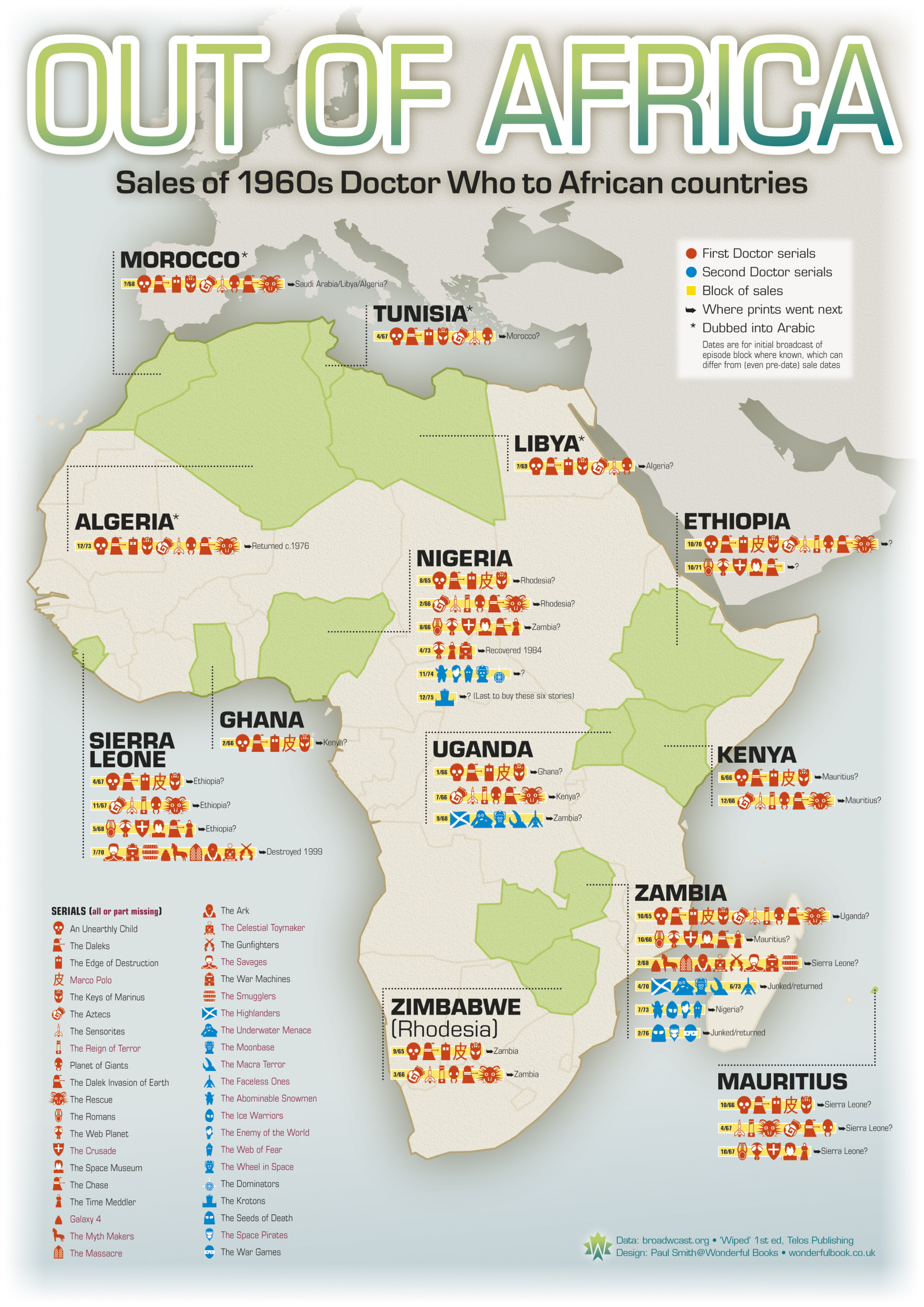 Sales Of 1960s Doctor Who To African Countries Information Is