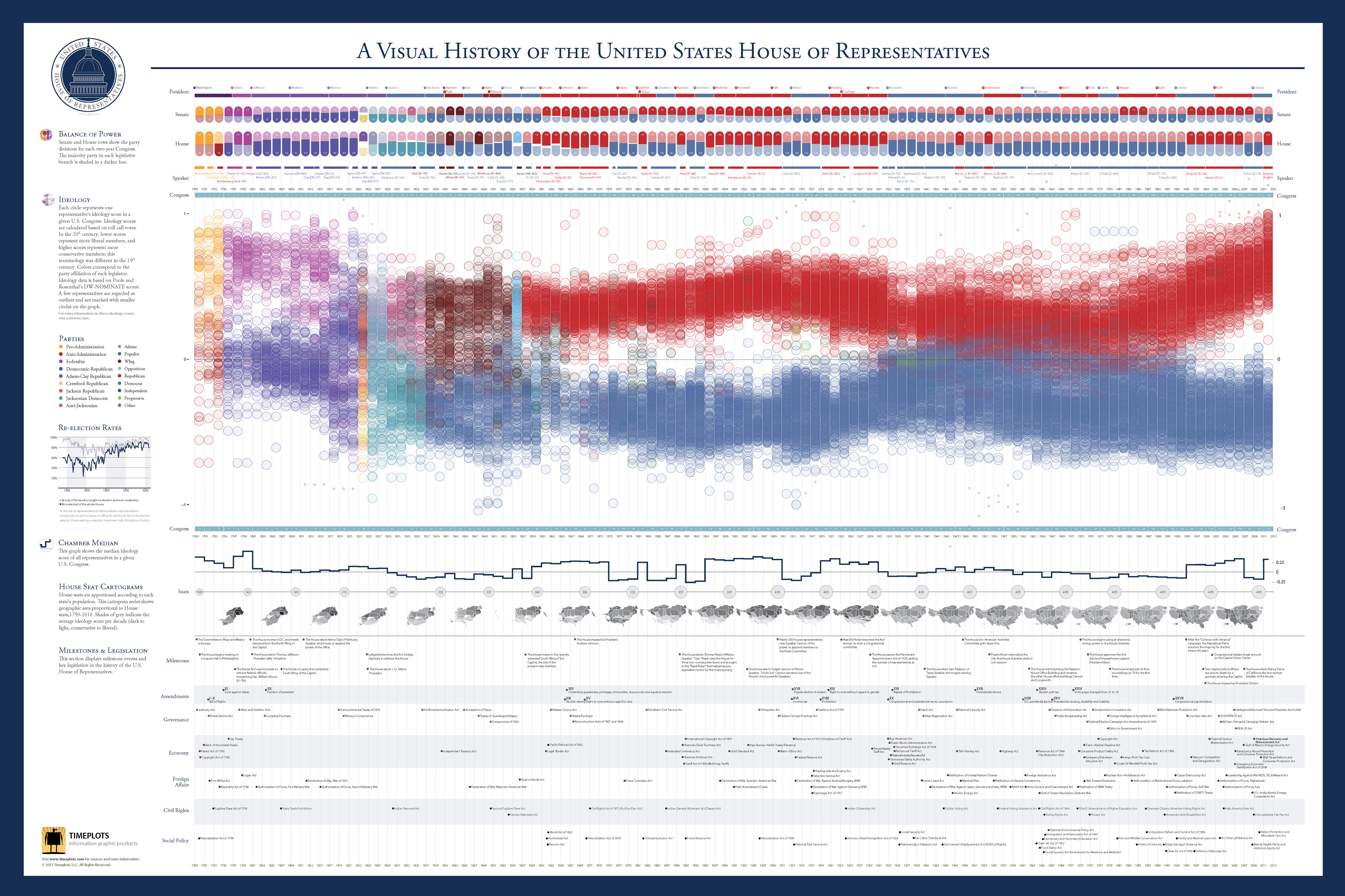 A Visual History Of The United States House Of Representatives By Timeplots