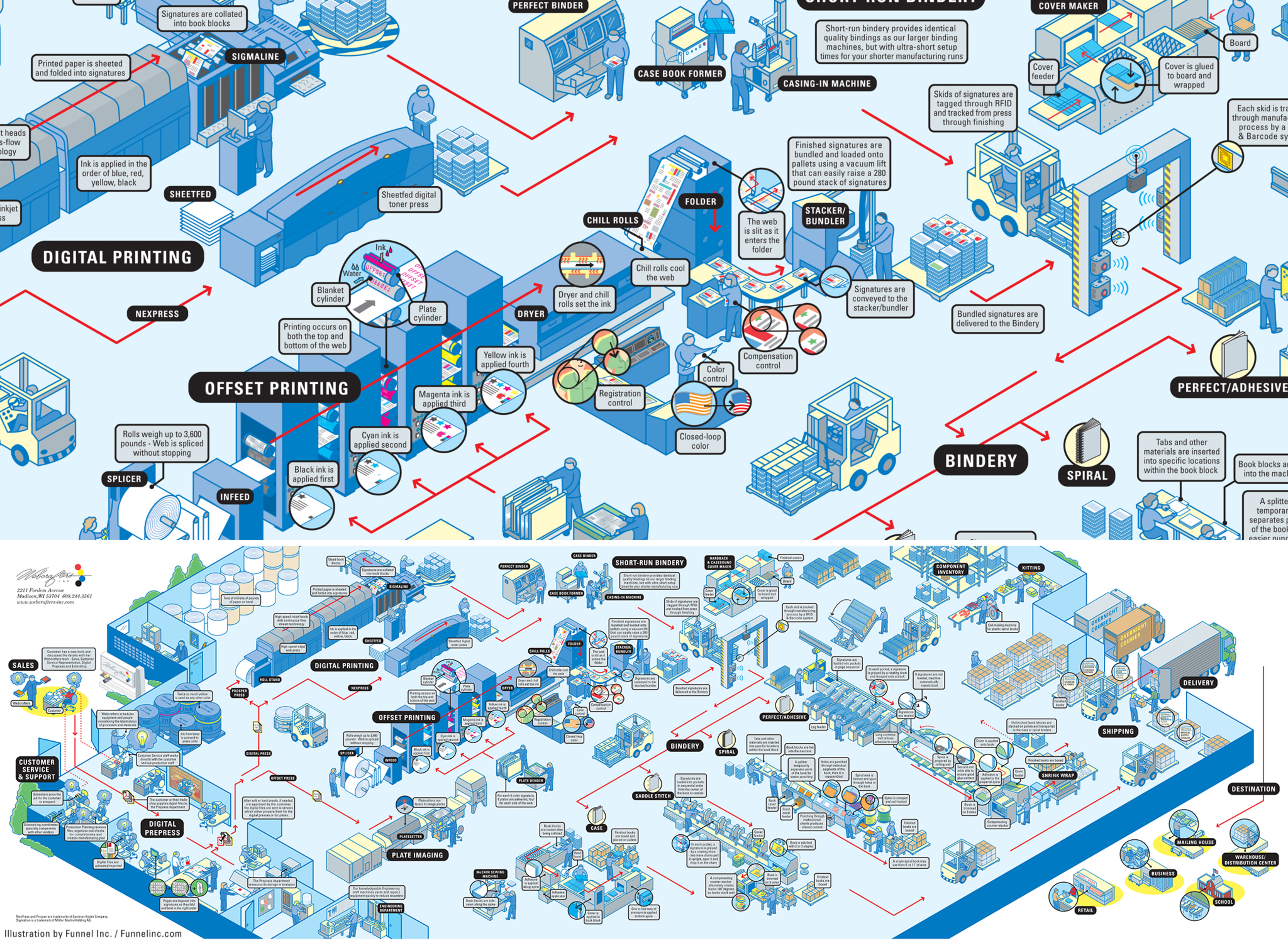 How Books Are Made infographic — Information is Beautiful ...
