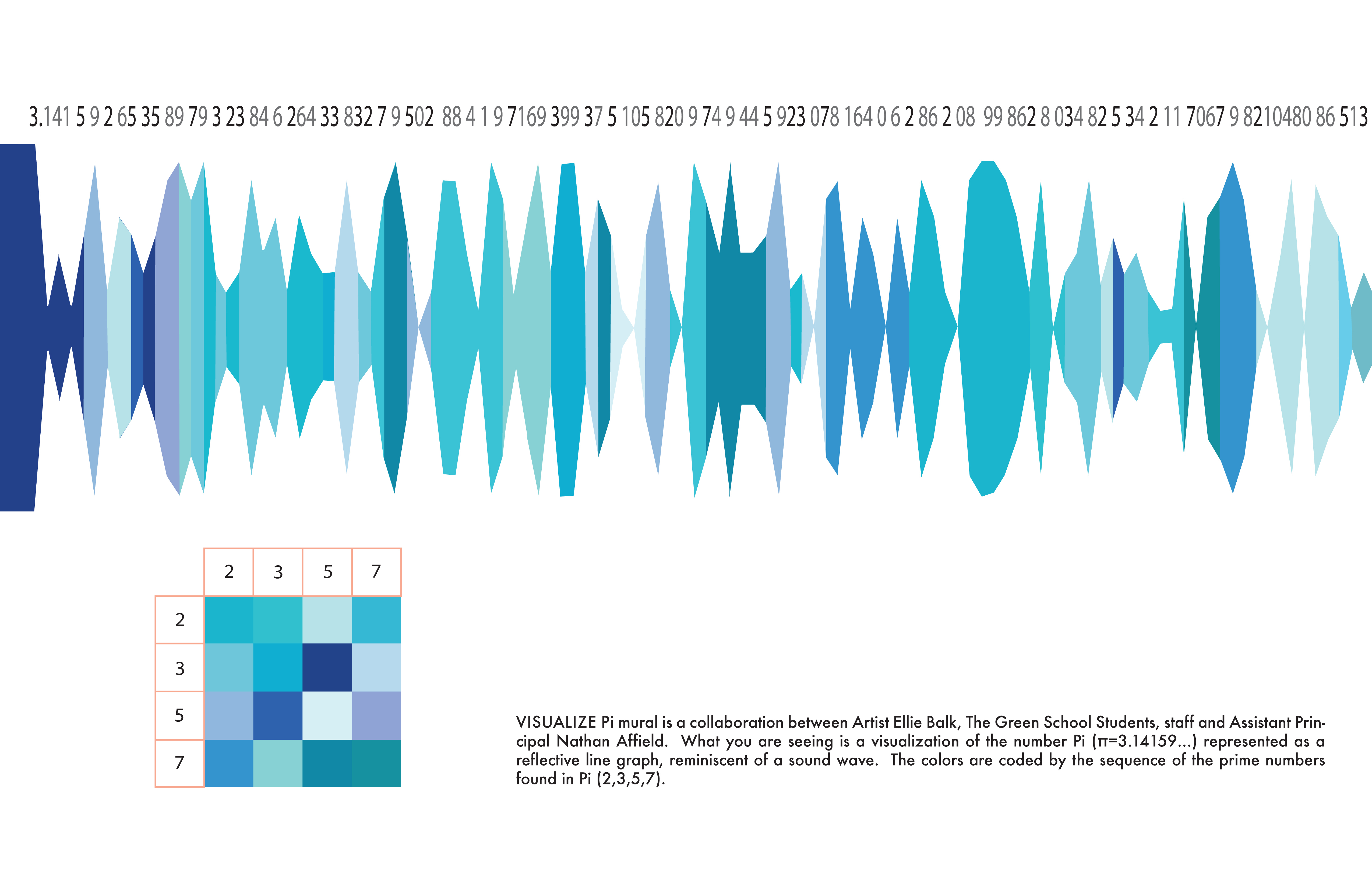 Visualize Pi Noise — Information is Beautiful Awards