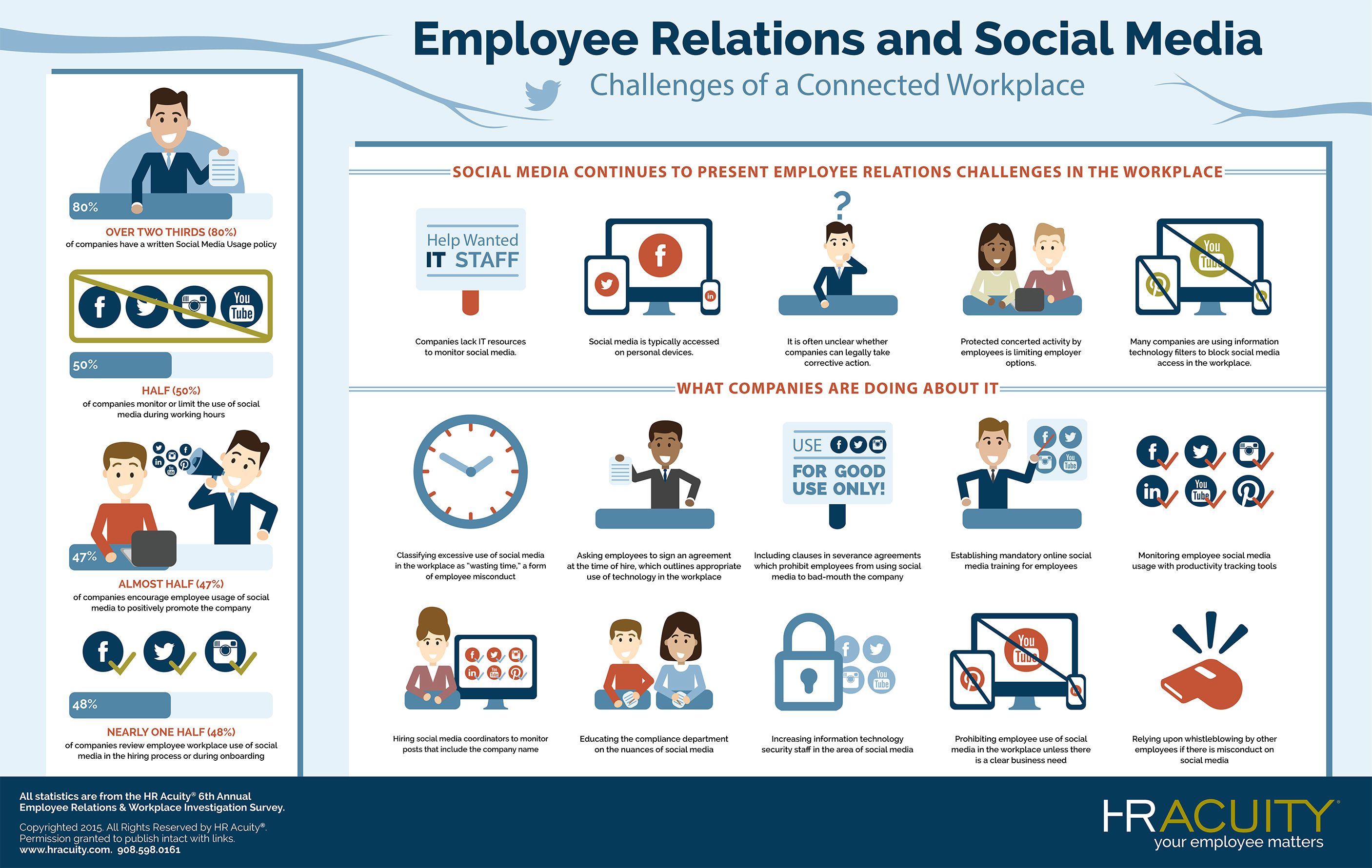 Employee Relations and Social Media: Challenges of a Connected ...