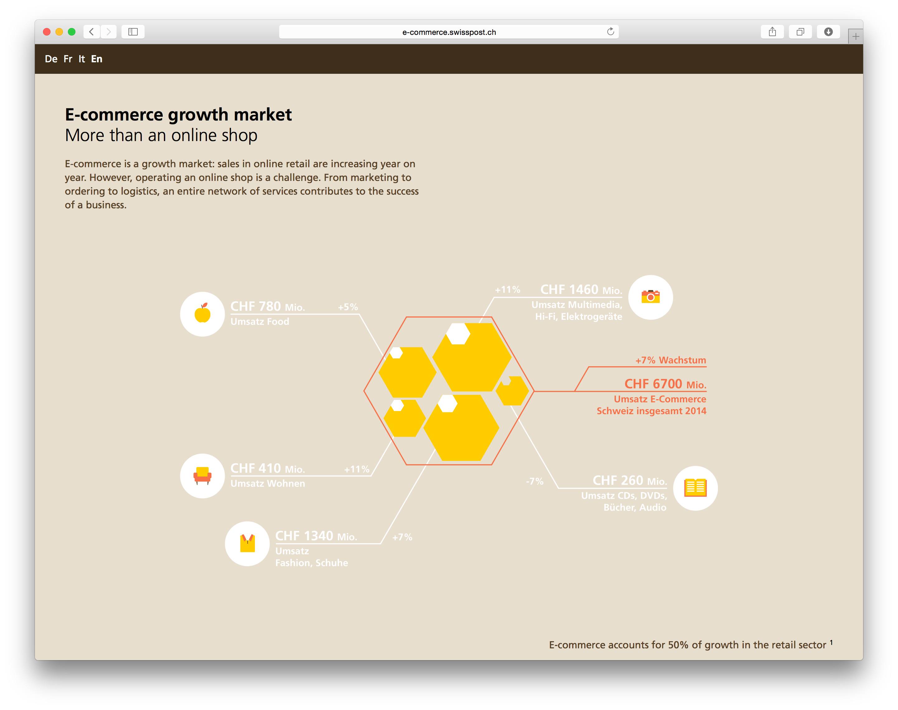animated infographic microsite on e commerce information is