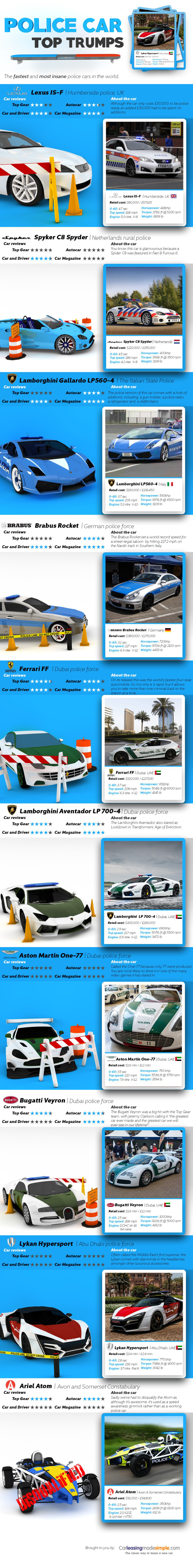 Police Car Website >> Police Car Top Trumps Information Is Beautiful Awards