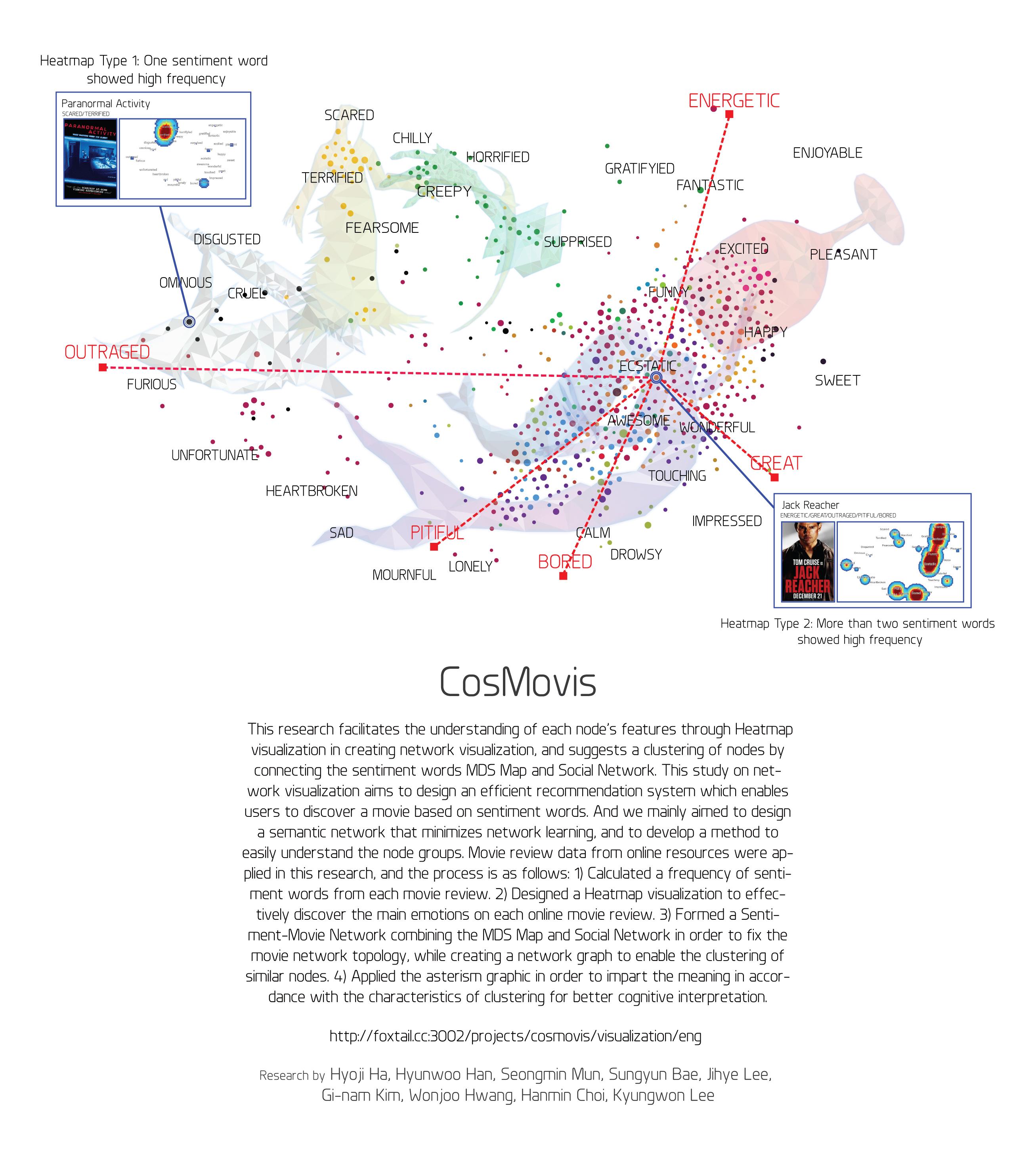 CosMovis: Semantic Network Visualization based on Sentiment