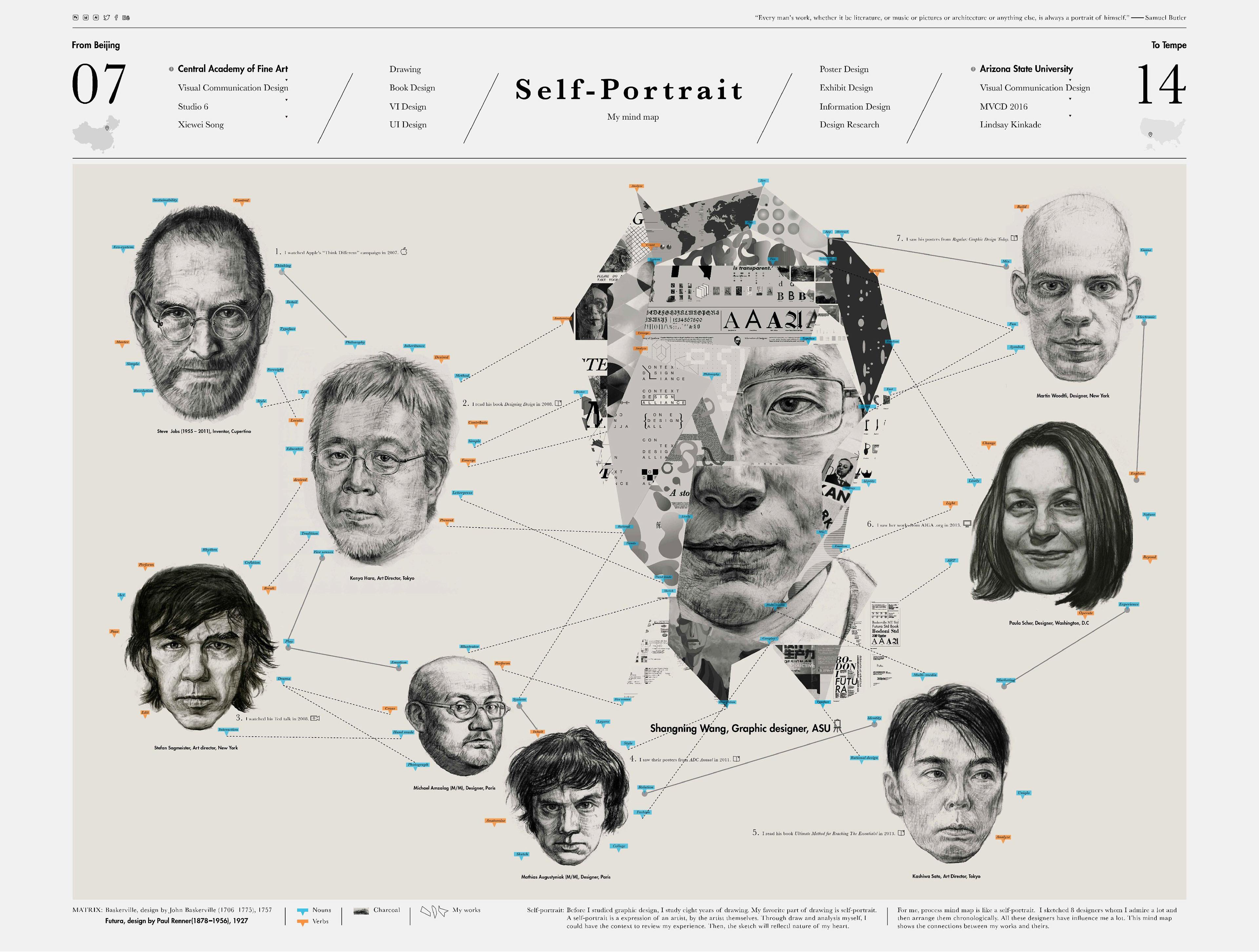 Self-portrait: Design Mind Map — Information is Beautiful